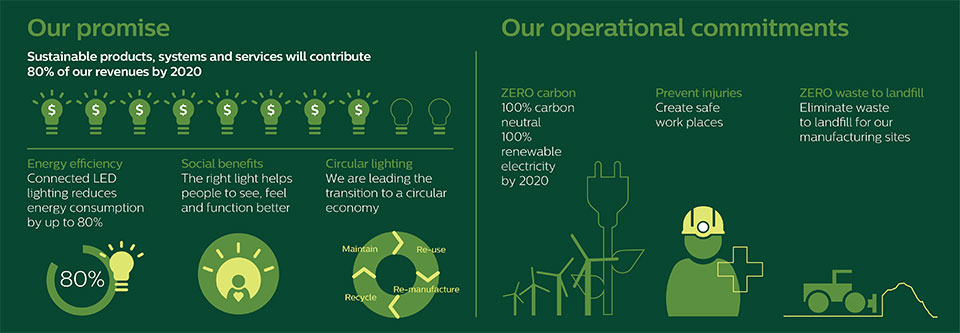 the schema demonstrates Philips' promise and operational commitments over sustainability
