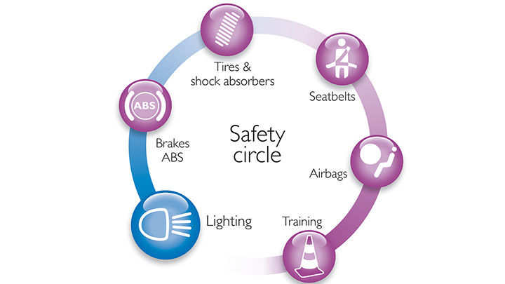 follow the 6 safety steps to prevent accidents