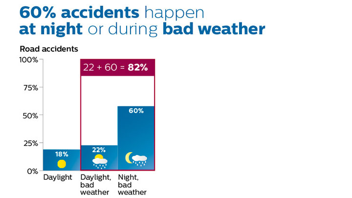 Diagrams showing the percentages of night and bad weather driving