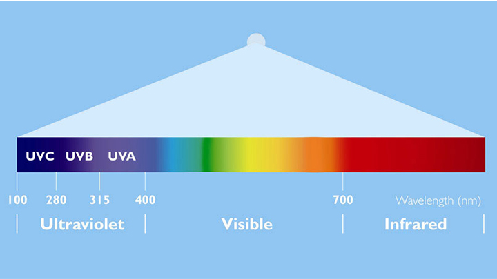 UV technology info-graphic