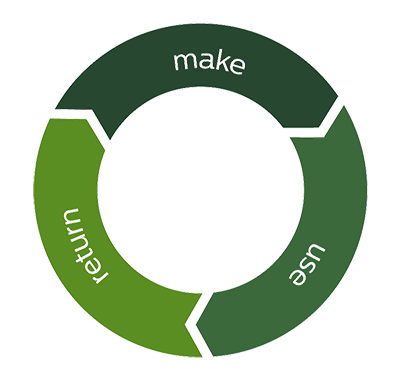 make use and return, circular economy infographic