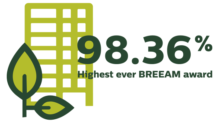 highest BREEAM award infographic