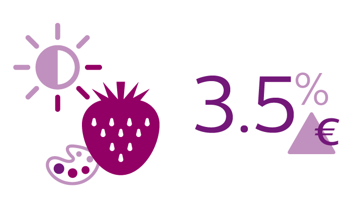 Optimizing the saturation of the most dominant color in fresh produce leads to a 3.5% increase in sales.**