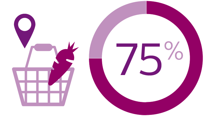 75% of consumers say the fresh food department is their most important consideration when deciding where to buy food.*