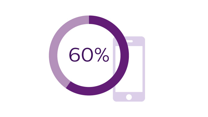 60% increase in shoppers' use of a retailers app when location-based services are added***